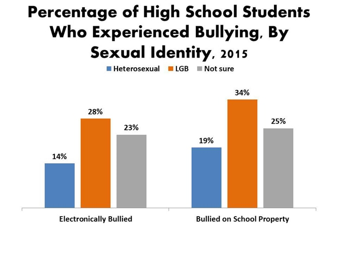 Percentage of High School Students Who Experienced Bullying, by Sexual Identity, 2015
